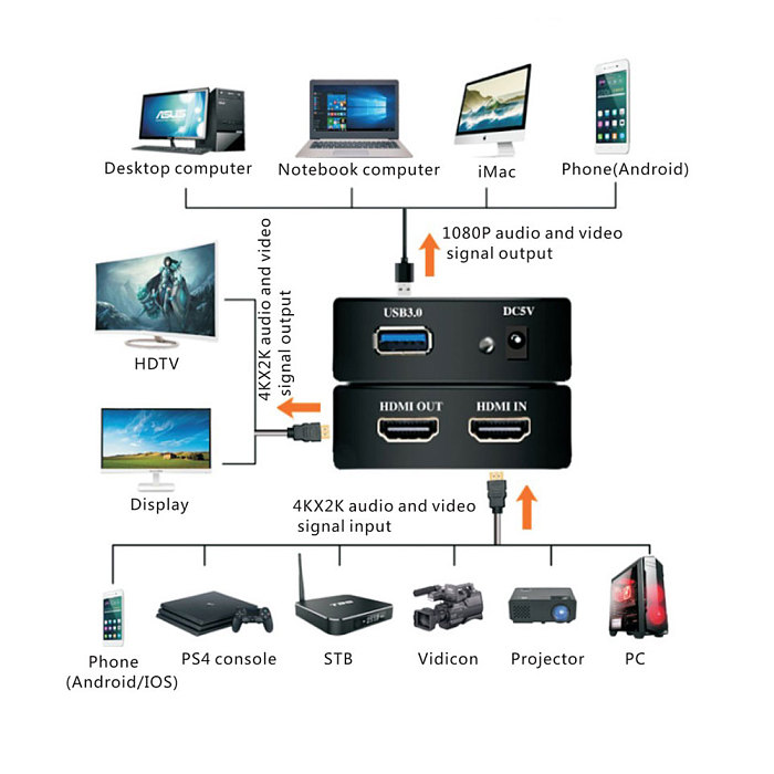 4K*2K USB3.0 HDMI Capture Card 1080P 60FPS Video Capture Card Recorder Box Device for Switch /PS4 /Xbox