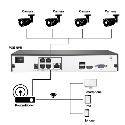 SV3C Night Vision 2MP 4CH Network POE Video Security System NVR Kit