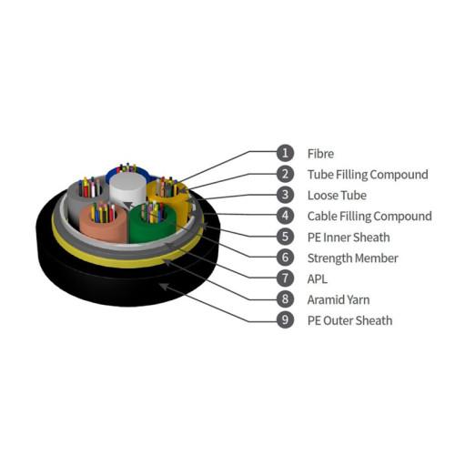 GPTCA63 Sewer Optical Cable