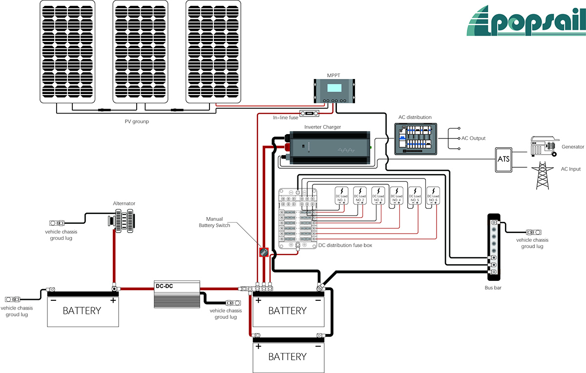 RV solar system with ATS generator and shore power