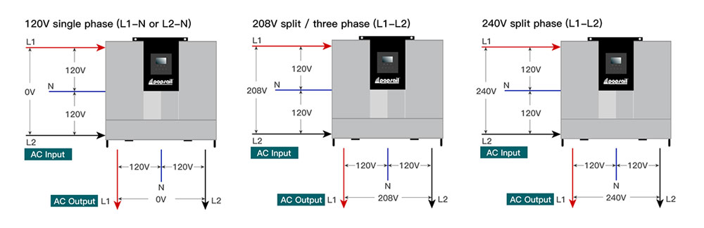 split phase inverter output mode