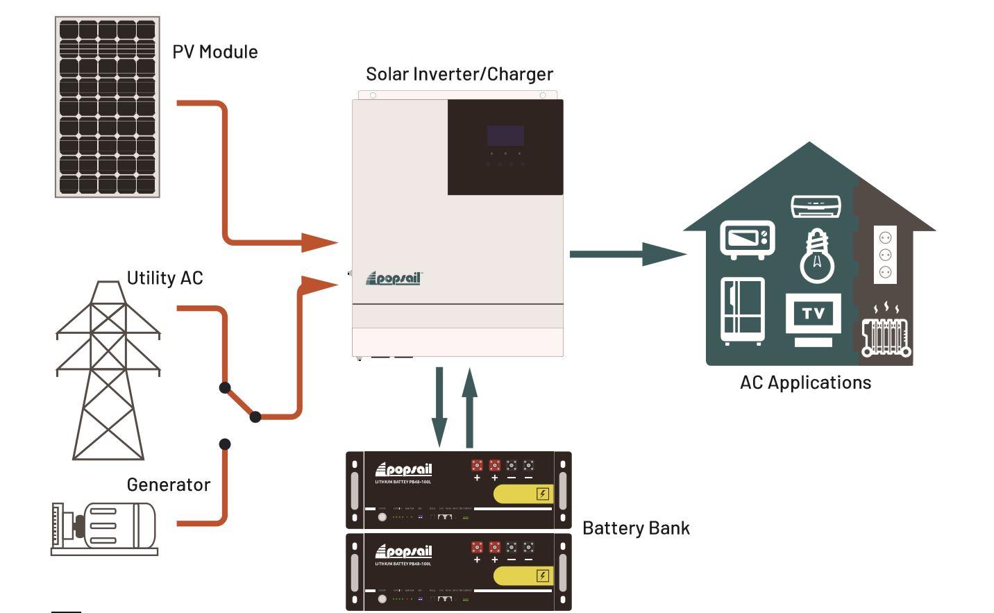 off grid solar inverter diagram ETL listed