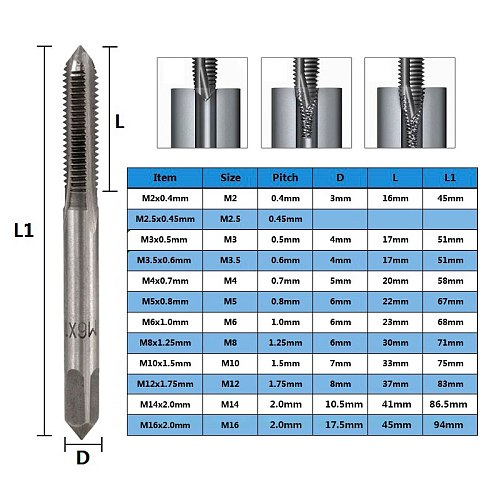 CMCP 2pcs M3 M4 M5 M6 M8 M10 M12 M14 M16 HSS Screw Tap Drill Bit Set Metric Thread Tap Straight Flute Plug Tap Hand Tools