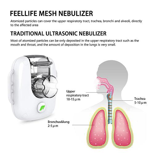 Home Health Mesh Nebulizer Inhale Handheld Portable Atomizer Silent Inalador Usb Autoclean Mini Nebulizador Adult kids Inhaler