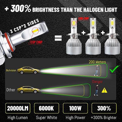 BULLVISION 20000LM Car Led H7 H11 Headlight Bulb 12V H8 H9 H4 Ice Bulb For Auto 9005 9006 Fanless Autolamp H1 HB3 HB4 Fog Light