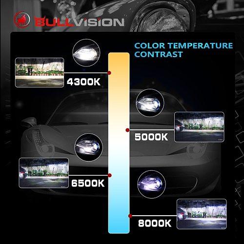 Bullvision H7 LED Headlight Bulbs H4 H11 H8 H9 9005 9006 HB3 HB4 Car LED Bulbs 4300K 5000K 6000K 8000K 10000K 90W Auto Lampada