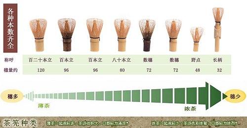 Free shipping Japanese style green tea tools tea handmade bamboo tea brush, hot sale 100prongs whisks 10pcs matcha whisks
