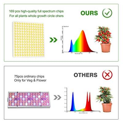 LED Grow Light, Roleadro 75W Grow Light for Indoor Plants Full Spectrum Plant Light for Seedling, Hydroponic, Greenhouse, Succulents, Flower