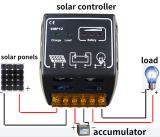 Solar Controller 10a/20a 12v/24v Solar Charge Controller Solar Panel Battery Regulator Safe Protection Mobile charge